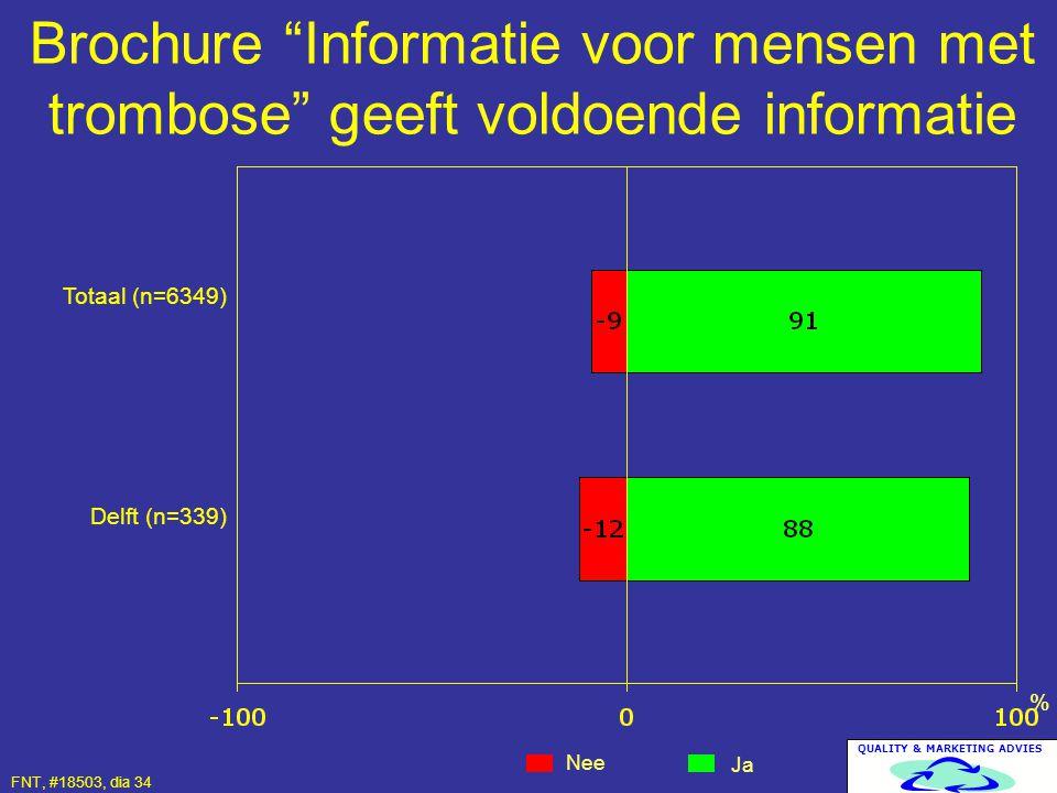 """QUALITY & MARKETING ADVIES Brochure """"Informatie voor mensen met trombose"""" geeft voldoende informatie Nee Ja % Totaal (n=6349) Delft (n=339) FNT, #1850"""