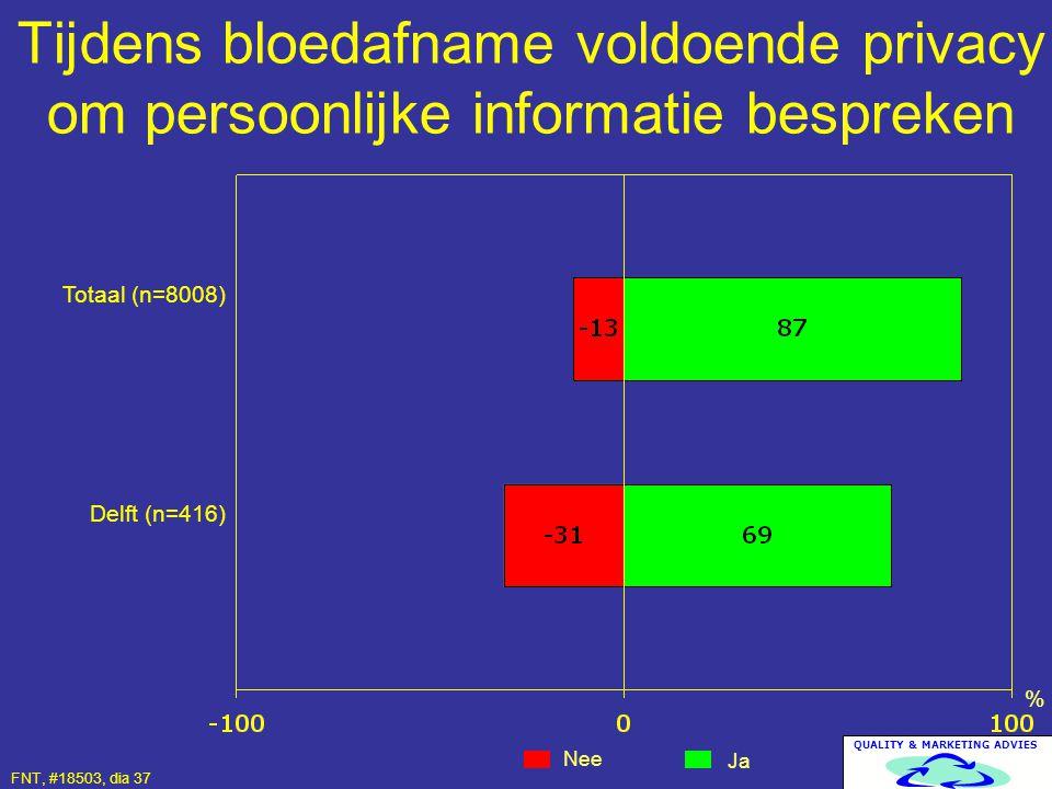 QUALITY & MARKETING ADVIES Tijdens bloedafname voldoende privacy om persoonlijke informatie bespreken Nee Ja % Totaal (n=8008) Delft (n=416) FNT, #185