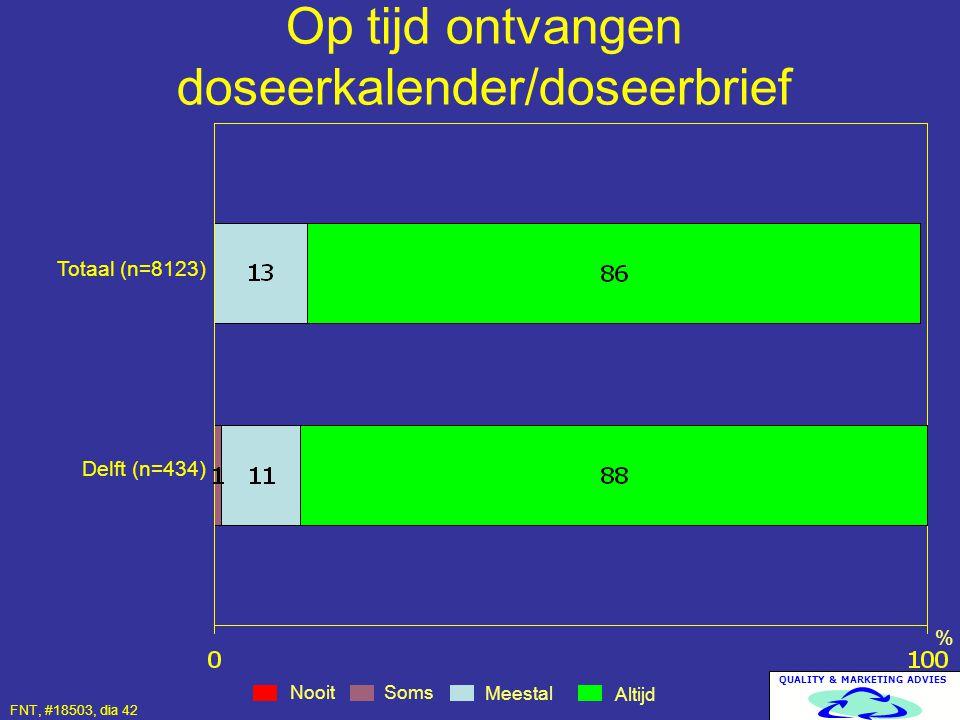 QUALITY & MARKETING ADVIES Op tijd ontvangen doseerkalender/doseerbrief Nooit Altijd Meestal % Totaal (n=8123) Delft (n=434) Soms FNT, #18503, dia 42