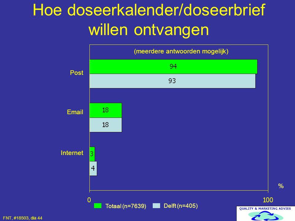 QUALITY & MARKETING ADVIES Hoe doseerkalender/doseerbrief willen ontvangen Totaal (n=7639) Delft (n=405) % Post Email Internet FNT, #18503, dia 44 (me