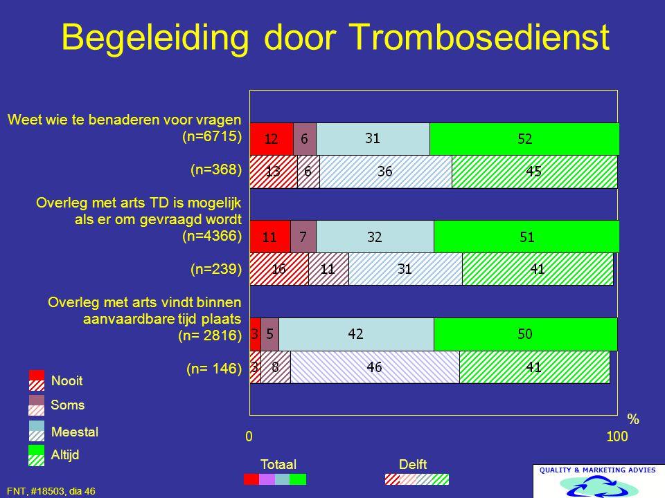 QUALITY & MARKETING ADVIES Begeleiding door Trombosedienst Delft % Weet wie te benaderen voor vragen (n=6715) (n=368) Overleg met arts TD is mogelijk