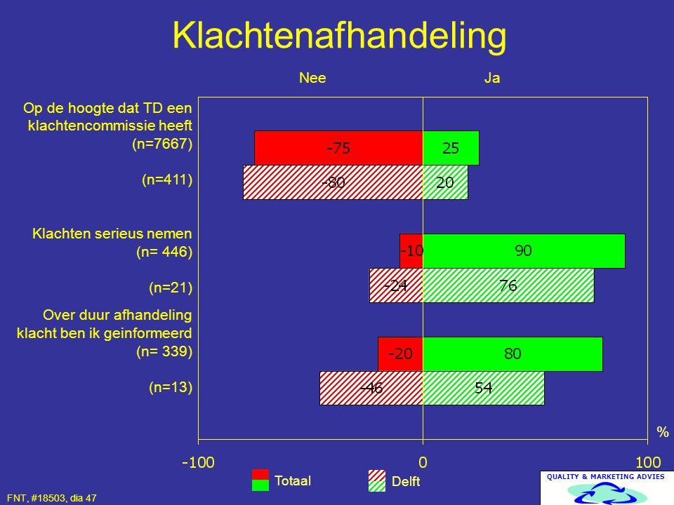 QUALITY & MARKETING ADVIES Klachtenafhandeling Totaal Delft % Op de hoogte dat TD een klachtencommissie heeft (n=7667) (n=411) Klachten serieus nemen