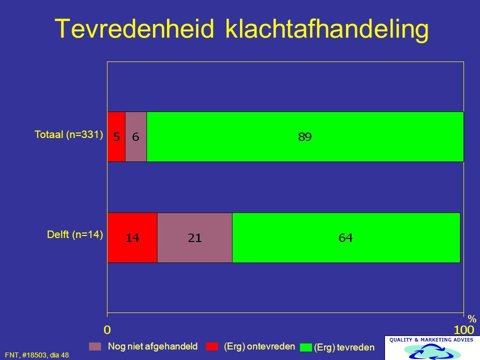 QUALITY & MARKETING ADVIES Tevredenheid klachtafhandeling (Erg) tevreden (Erg) ontevreden % Totaal (n=331) Delft (n=14) Nog niet afgehandeld FNT, #185