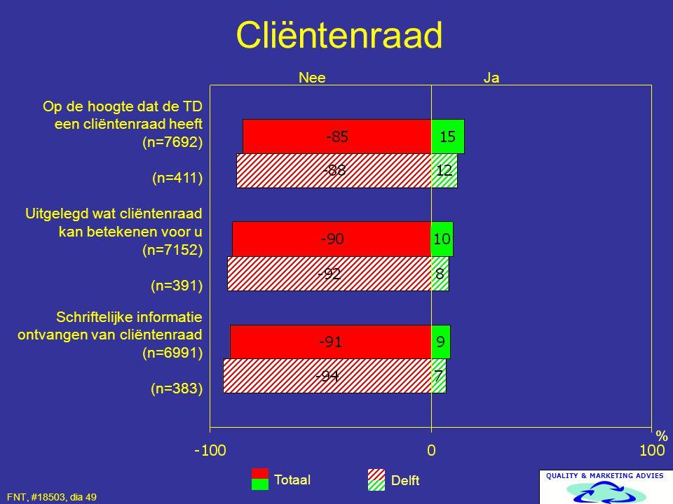 QUALITY & MARKETING ADVIES Cliëntenraad Totaal Delft % Op de hoogte dat de TD een cliëntenraad heeft (n=7692) (n=411) Uitgelegd wat cliëntenraad kan b