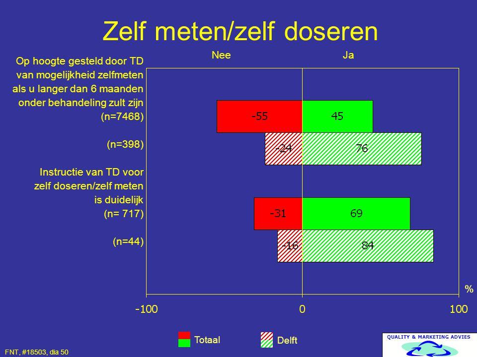 QUALITY & MARKETING ADVIES Zelf meten/zelf doseren Totaal Delft % Op hoogte gesteld door TD van mogelijkheid zelfmeten als u langer dan 6 maanden onde