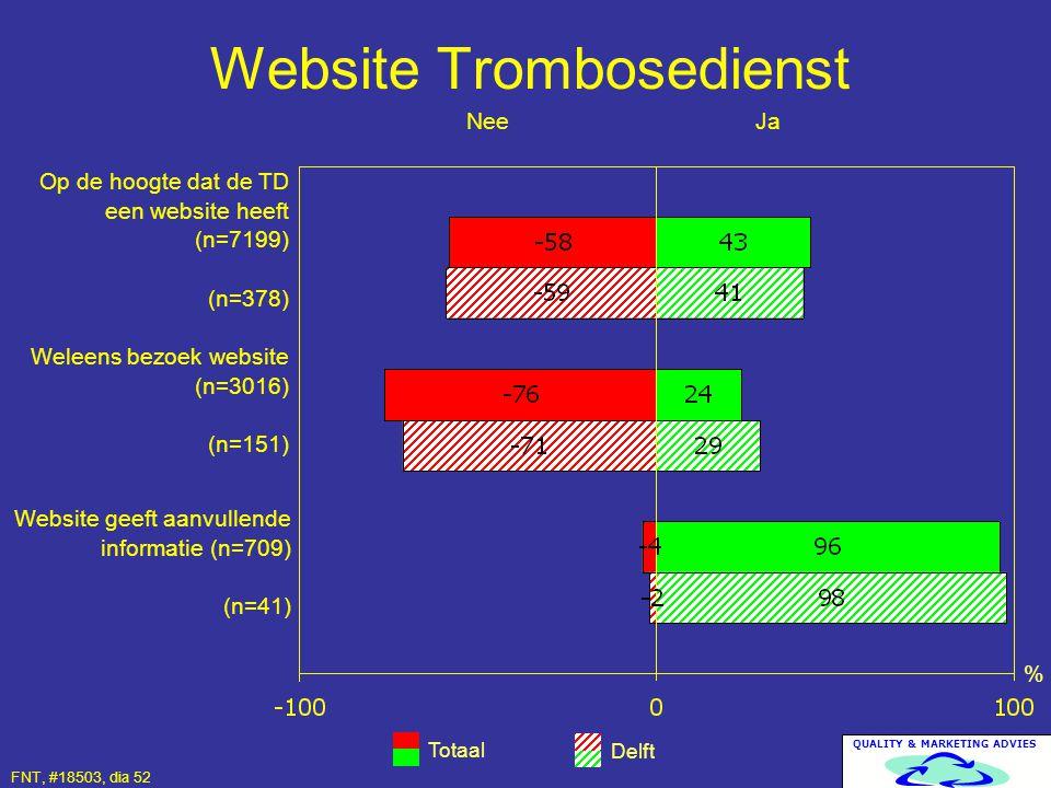 QUALITY & MARKETING ADVIES Website Trombosedienst Totaal Delft % Op de hoogte dat de TD een website heeft (n=7199) (n=378) Weleens bezoek website (n=3