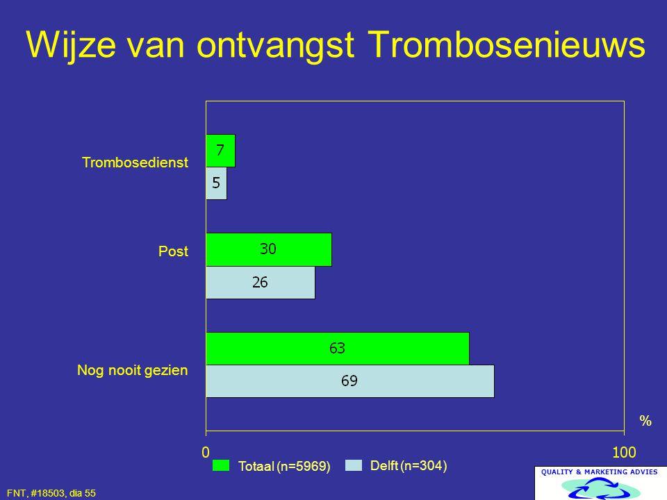 QUALITY & MARKETING ADVIES Wijze van ontvangst Trombosenieuws Totaal (n=5969) Delft (n=304) % Trombosedienst Post Nog nooit gezien FNT, #18503, dia 55