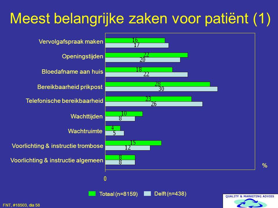 QUALITY & MARKETING ADVIES Meest belangrijke zaken voor patiënt (1) Totaal (n=8159) Delft (n=438) % Vervolgafspraak maken Openingstijden FNT, #18503,