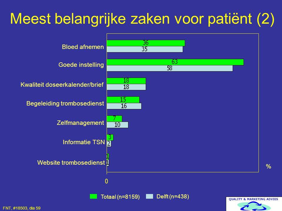 QUALITY & MARKETING ADVIES Meest belangrijke zaken voor patiënt (2) Totaal (n=8159) Delft (n=438) % Bloed afnemen Goede instelling FNT, #18503, dia 59