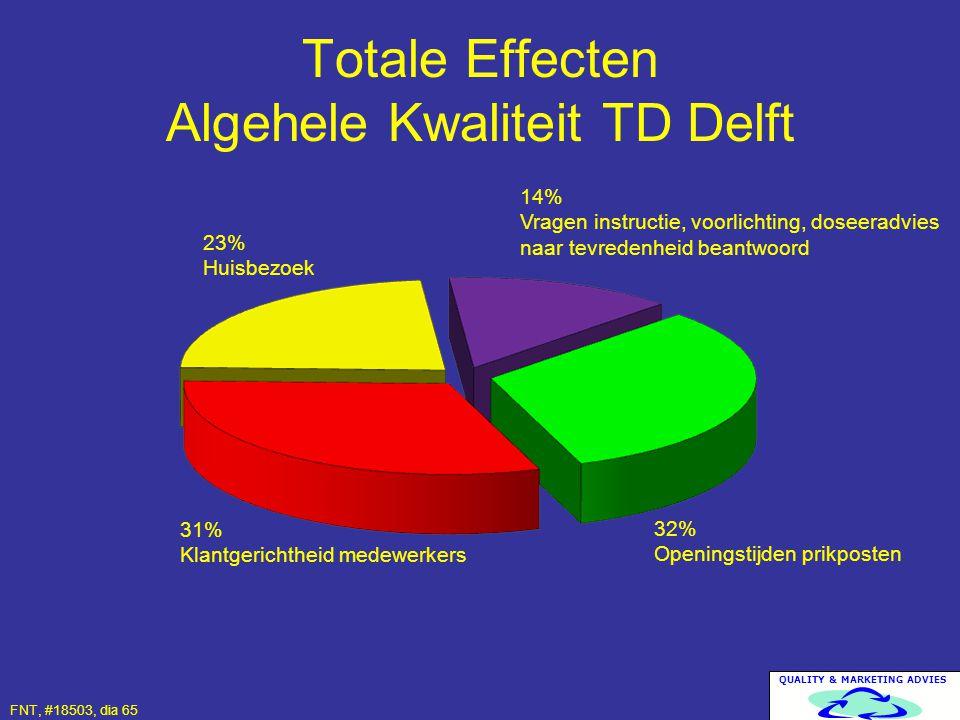 QUALITY & MARKETING ADVIES Totale Effecten Algehele Kwaliteit TD Delft 32% Openingstijden prikposten 31% Klantgerichtheid medewerkers FNT, #18503, dia
