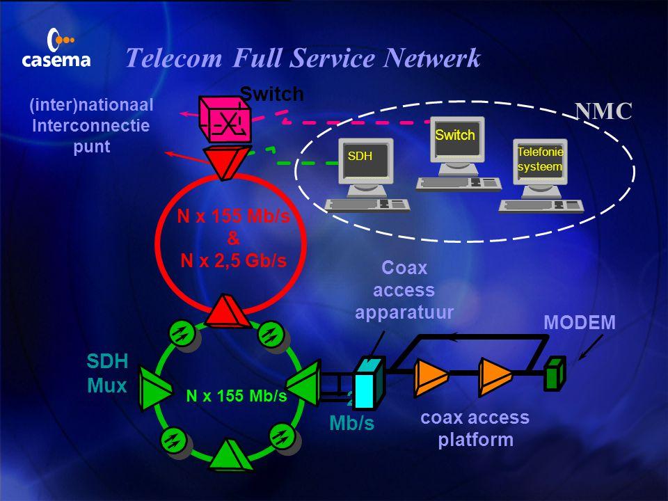 Transportnetwerk N x 155 Mb/s & N x 2,5 Gb/s SDH Mux N x 155 Mb/s GEBRUIK VAN SDH TECHNOLOGIE 1 x 155 Mb/s