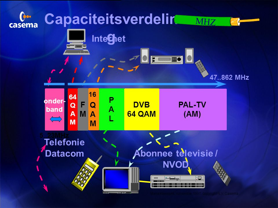 Capaciteitsverdelin g MHZ Internet Telefonie Datacom Abonnee televisie / NVOD 47..862 MHz 5..23MHz PAL-TV (AM) PALPAL DVB 64 QAM FMFM 16 QAMQAM 64 Q A M onder- band Maria Klessens, november 1997, copyright N.V.