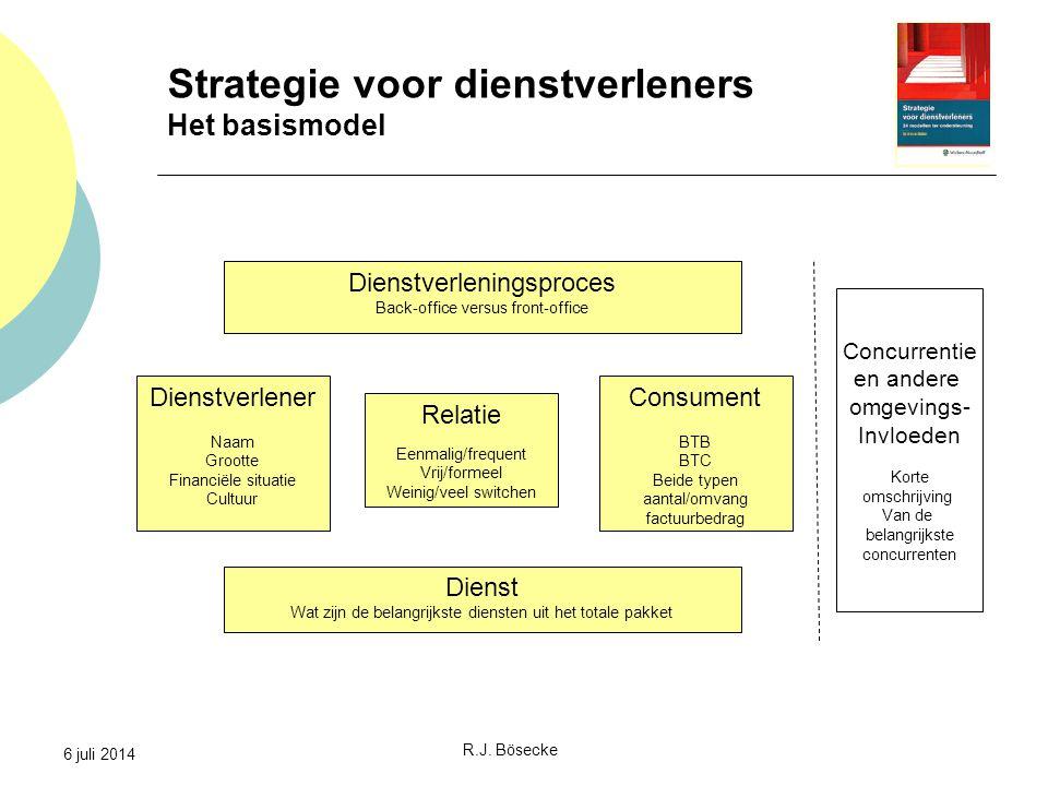 6 juli 2014 Strategie voor dienstverleners Het basismodel Relatie Eenmalig/frequent Vrij/formeel Weinig/veel switchen Dienstverlener Naam Grootte Fina