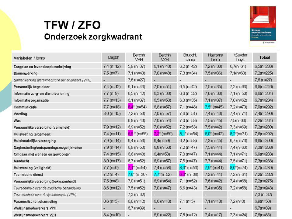 6 juli 2014 TFW / ZFO Onderzoek zorgkwadrant 6 juli 2014 Cliënttevredenheidsonderzoek: R.J. Bösecke