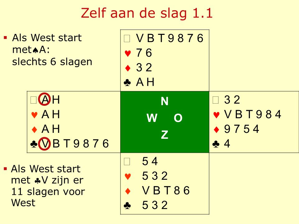 Zelf aan de slag 1.1   ♣ V B T 9 8 7 6 7 6 3 2 A H   ♣ A H V B T 9 8 7 6 N W O Z   ♣ 3 2 V B T 9 8 4 9 7 5 4 4   ♣ 5 4 5 3 2 V B T 8 6 5 3 2 