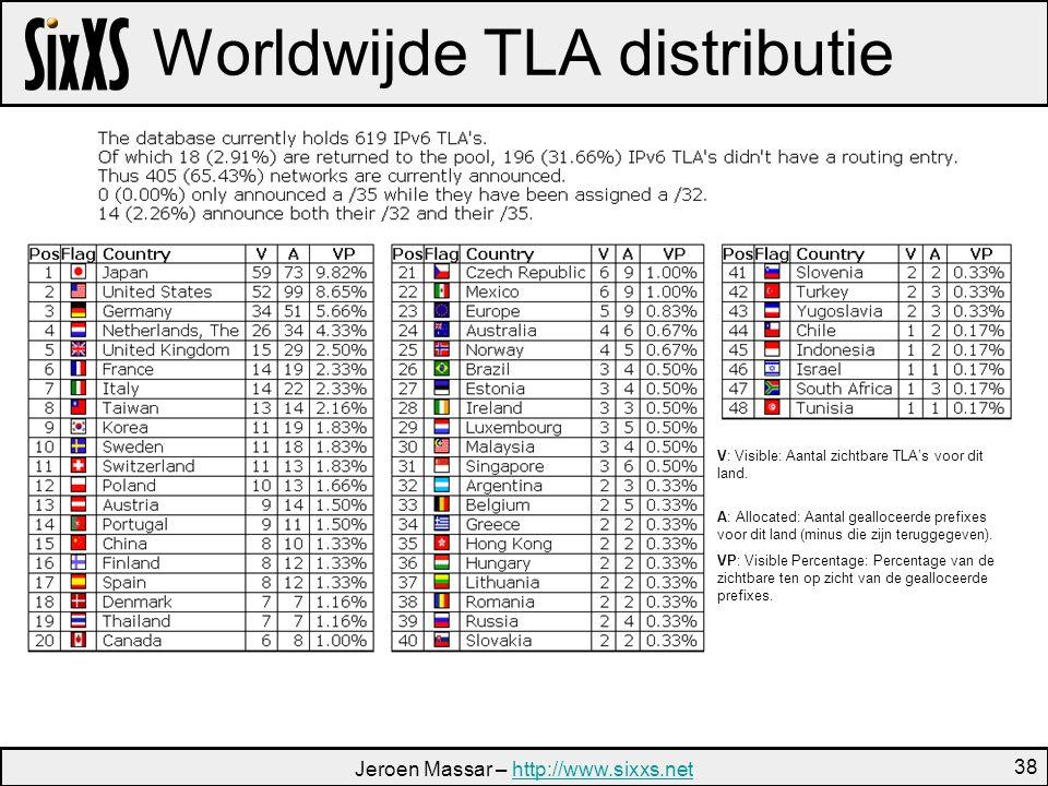 Jeroen Massar – http://www.sixxs.nethttp://www.sixxs.net 38 Worldwijde TLA distributie V: Visible: Aantal zichtbare TLA's voor dit land.