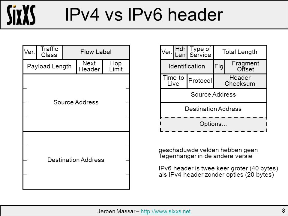 Jeroen Massar –   8 IPv4 vs IPv6 header Ver.