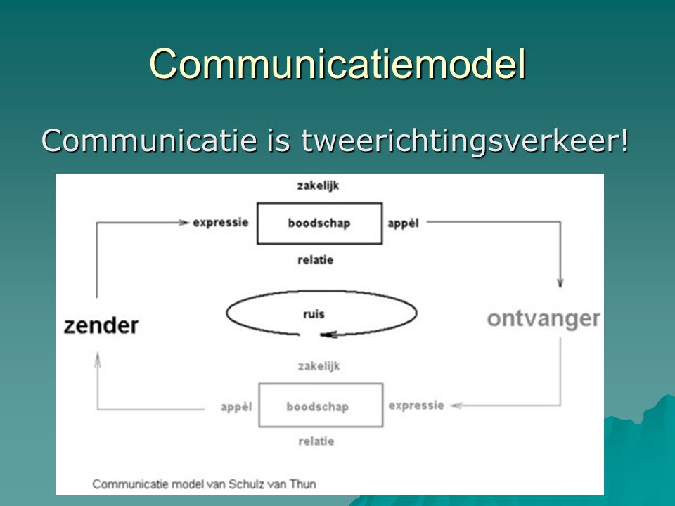 Communicatiemodel Communicatie is tweerichtingsverkeer!
