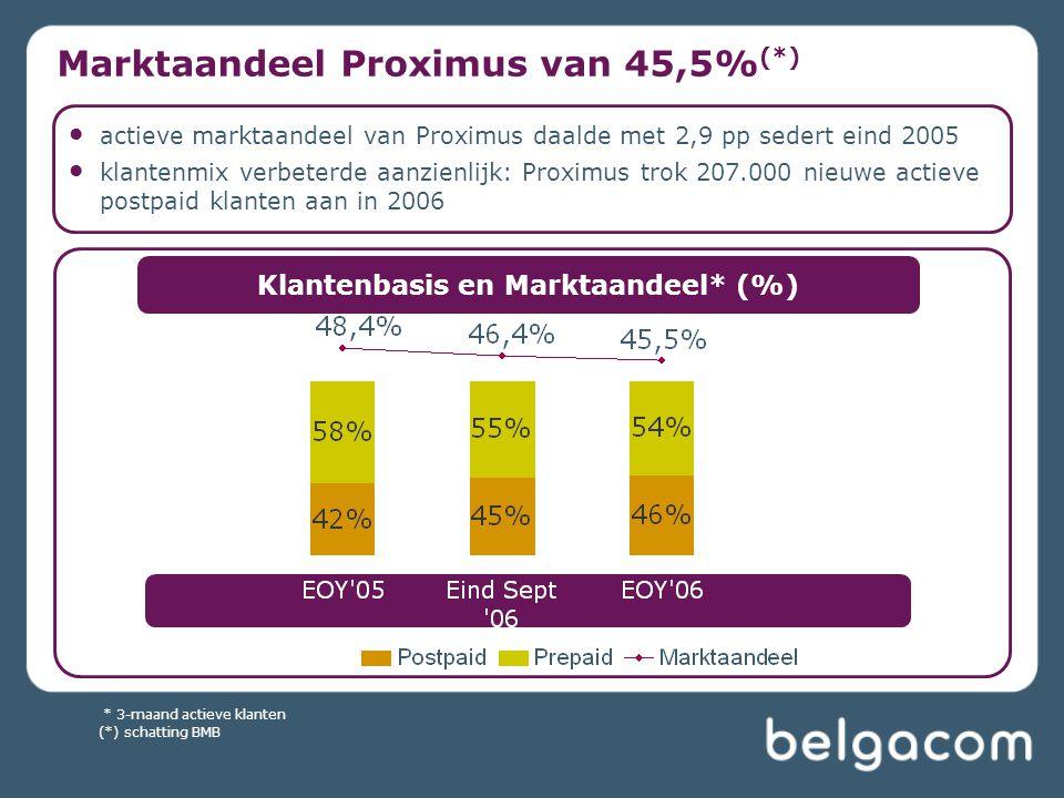 Marktaandeel Proximus van 45,5% (*) * 3-maand actieve klanten actieve marktaandeel van Proximus daalde met 2,9 pp sedert eind 2005 klantenmix verbeter