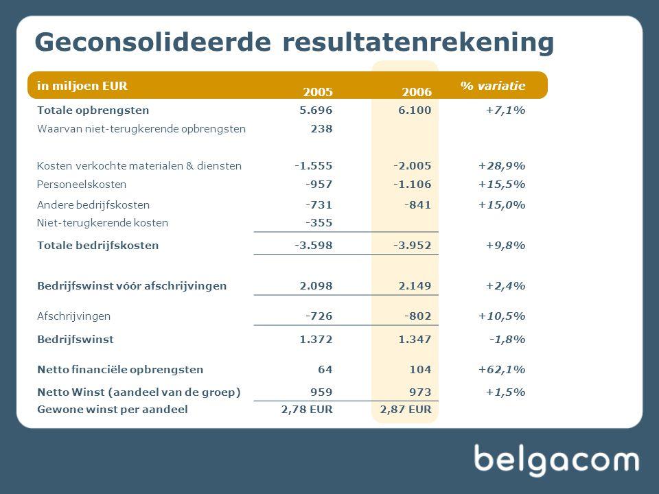 Geconsolideerde resultatenrekening in miljoen EUR 20052006 % variatie. Totale opbrengsten5.6966.100+7,1% Waarvan niet-terugkerende opbrengsten238 Kost