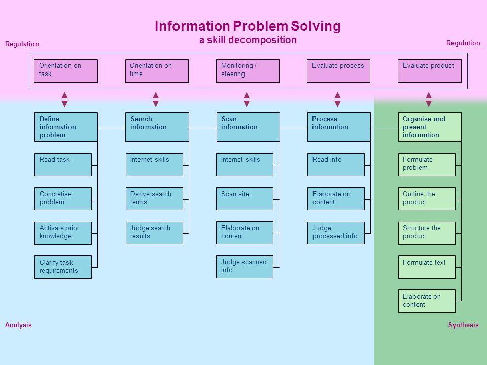 Define information problem Process information Scan information Search information Organise and present information Formulate problem Activate prior k