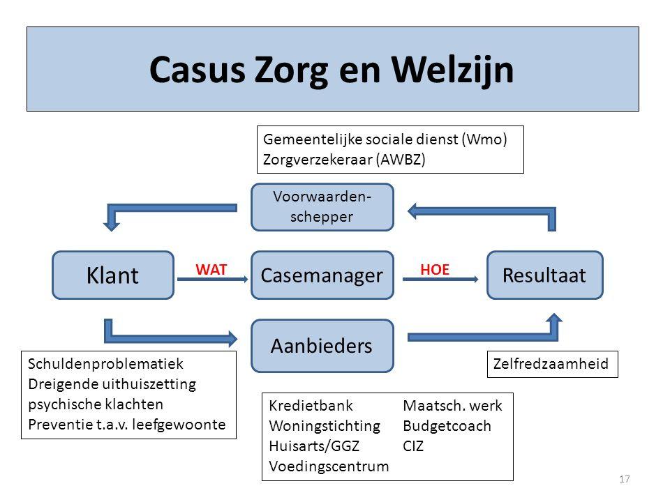 Klant Casus Zorg en Welzijn CasemanagerResultaat Aanbieders Voorwaarden- schepper WATHOE KredietbankMaatsch. werk WoningstichtingBudgetcoach Huisarts/
