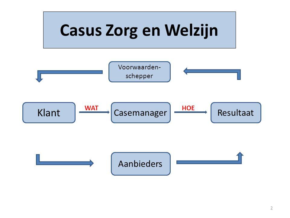 Klant Casus Zorg en Welzijn CasemanagerResultaat Aanbieders Voorwaarden- schepper WATHOE 2