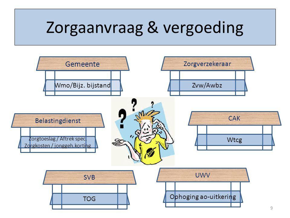 Gemeente Wmo/Bijz. bijstand Zorgverzekeraar Zvw/Awbz SVB TOG UWV Ophoging ao-uitkering Belastingdienst Zorgtoeslag / Aftrek spec. Zorgkosten / jonggeh