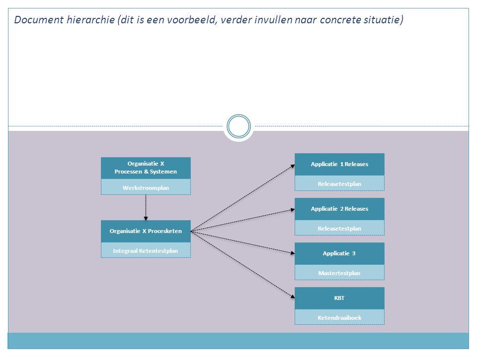Werkstroomplan Organisatie X Processen & Systemen Integraal Ketentestplan Organisatie X Procesketen Releasetestplan Applicatie 1 Releases Releasetestplan Applicatie 2 Releases Mastertestplan Applicatie 3 Ketendraaiboek KBT Document hierarchie (dit is een voorbeeld, verder invullen naar concrete situatie)