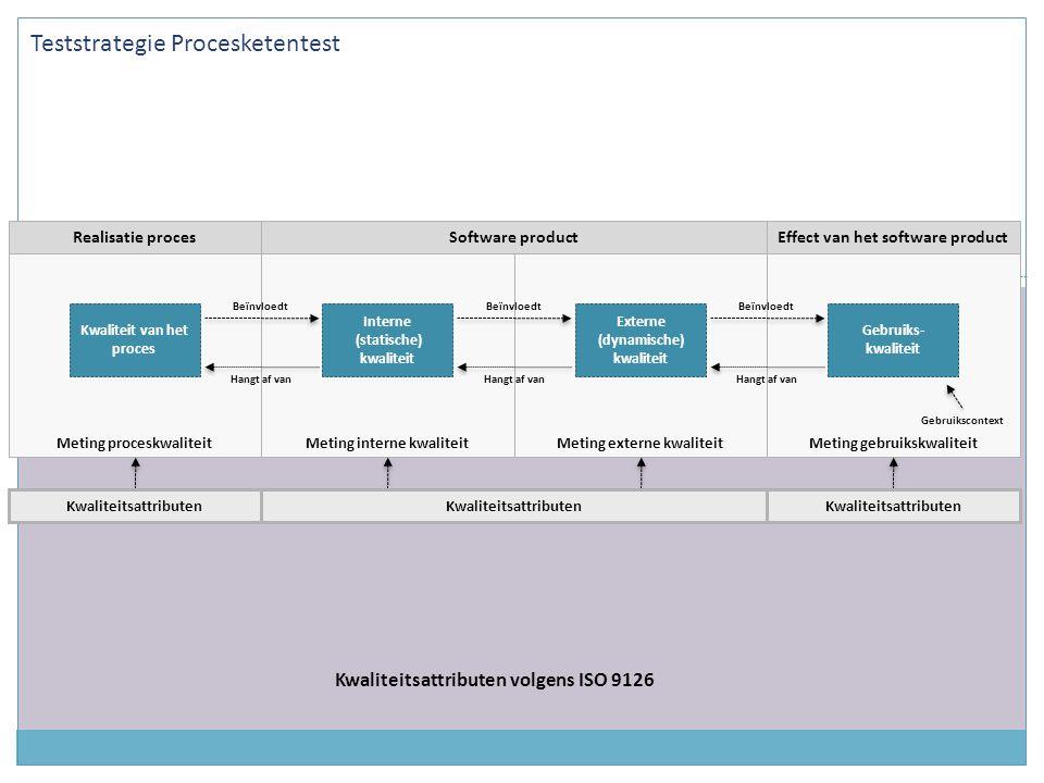 Meting gebruikskwaliteitMeting externe kwaliteitMeting interne kwaliteitMeting proceskwaliteit Realisatie proces Kwaliteit van het proces Kwaliteitsattributen volgens ISO 9126 Interne (statische) kwaliteit Externe (dynamische) kwaliteit Gebruiks- kwaliteit Software productEffect van het software product Beïnvloedt Hangt af van Beïnvloedt Hangt af van Beïnvloedt Hangt af van Gebruikscontext Kwaliteitsattributen Teststrategie Procesketentest