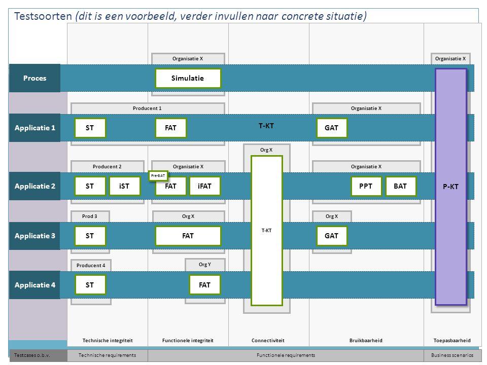 Functionele integriteit Org Y ToepasbaarheidBruikbaarheidConnectiviteitTechnische integriteit Organisatie X Producent 2 Org X Prod 3 Proces Applicatie 2 Applicatie 3 STiSTFATiFAT STFATGAT PPTBAT T-KT Simulatie Organisatie XProducent 1 Applicatie 1 STFAT GAT T-KT Functionele requirementsBusiness scenariosTestcases o.b.v.Technische requirements Producent 4 Applicatie 4 STFAT P-KT Pre-BAT Testsoorten (dit is een voorbeeld, verder invullen naar concrete situatie) T-KT