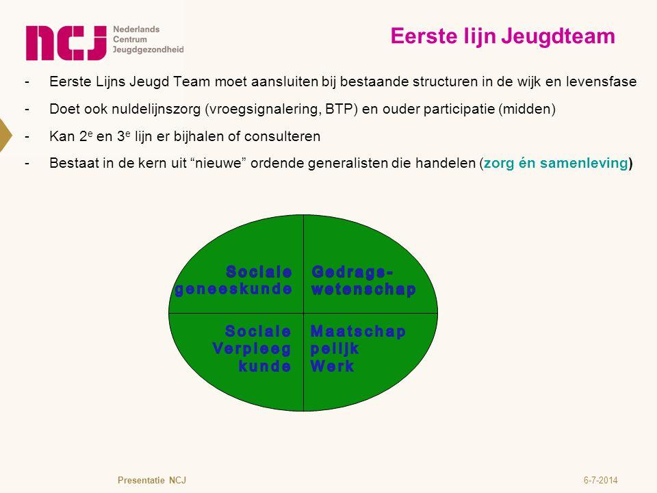 6-7-2014  Eerste Lijns Jeugd Team moet aansluiten bij bestaande structuren in de wijk en levensfase  Doet ook nuldelijnszorg (vroegsignalering, BTP)