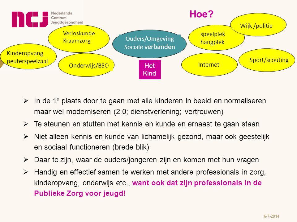6-7-2014 Sport/scouting Speelplek hangplek Verloskunde Kraamzorg Onderwijs/BSO Kinderopvang peuterspeelzaal Het Kind Ouders/Omgeving Sociale verbanden Wat nog meer.
