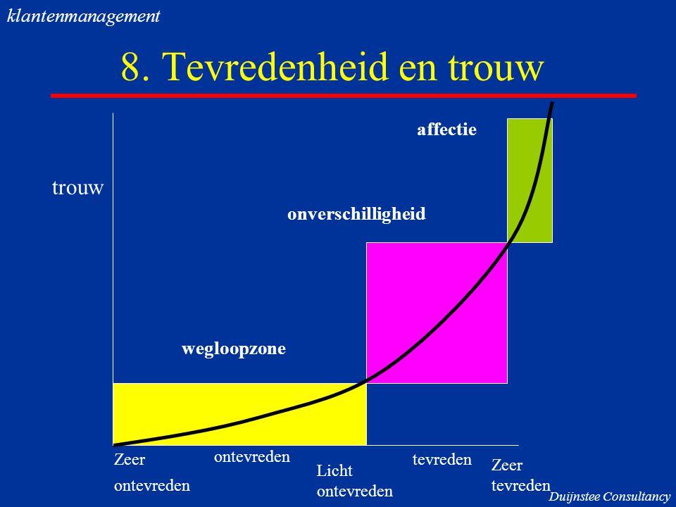 8. Tevredenheid en trouw Zeer ontevreden Licht ontevreden tevreden Zeer tevreden trouw wegloopzone onverschilligheid affectie Duijnstee Consultancy kl