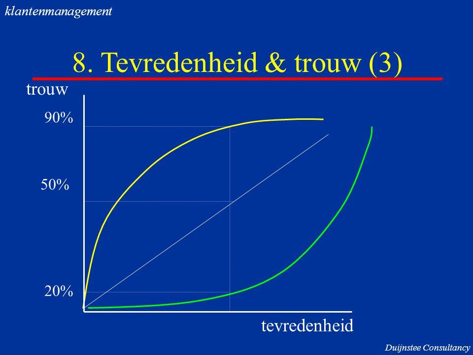 8. Tevredenheid & trouw (3) trouw tevredenheid 90% 50% 20% Duijnstee Consultancy klantenmanagement