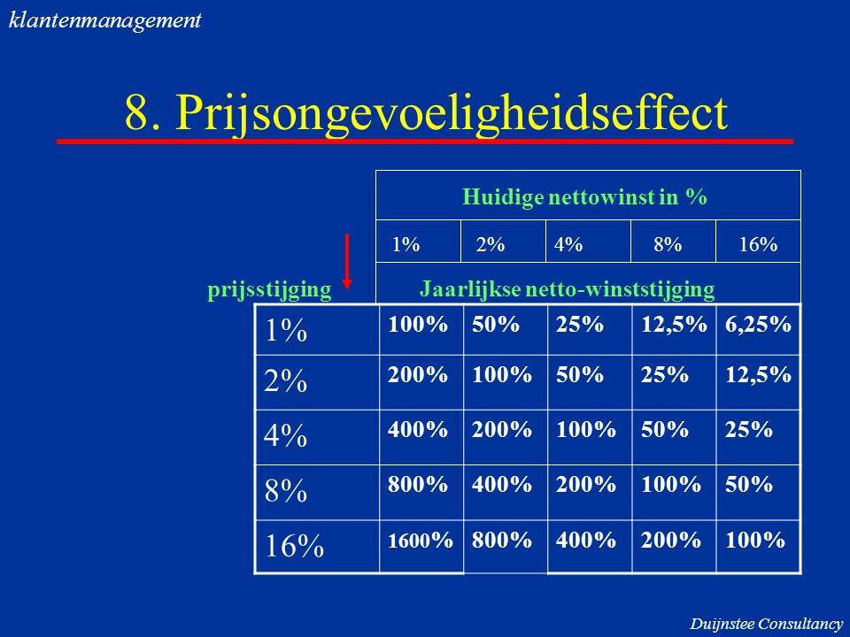 8. Prijsongevoeligheidseffect 1% 100%50%25%12,5%6,25% 2% 200%100%50%25%12,5% 4% 400%200%100%50%25% 8% 800%400%200%100%50% 16% 1600 %800%400%200%100% p
