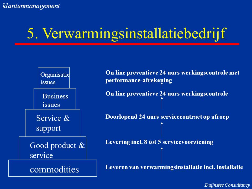 5. Verwarmingsinstallatiebedrijf commodities Good product & service Service & support Business issues Organisatie issues Duijnstee Consultancy Leveren