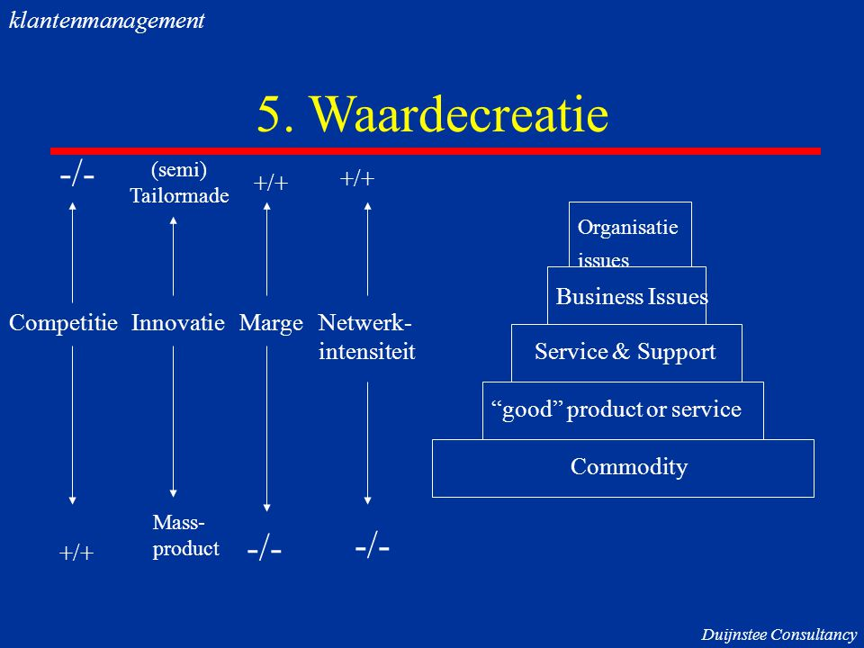"5. Waardecreatie (semi) Tailormade Mass- product -/- +/+ Commodity ""good"" product or service Service & Support Business Issues -/- +/+ -/- CompetitieI"