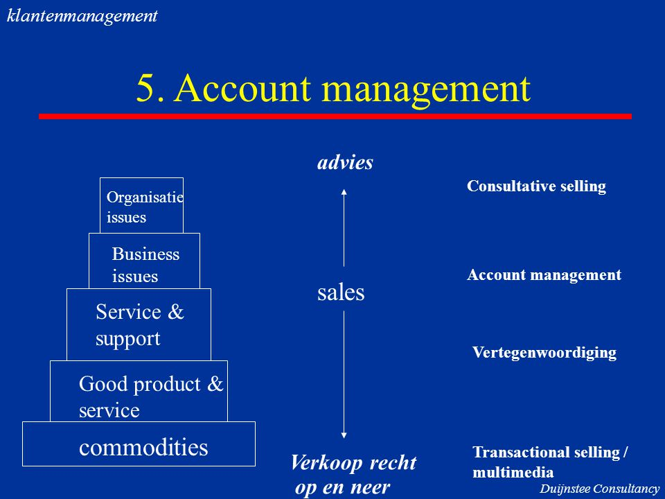5. Account management commodities Good product & service Service & support Business issues Organisatie issues sales Verkoop recht op en neer advies Co