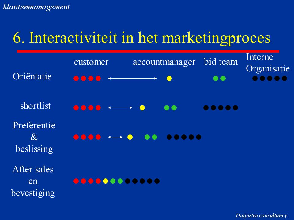 6. Interactiviteit in het marketingproces Oriëntatie shortlist Preferentie & beslissing After sales en bevestiging customer bid team Interne Organisat