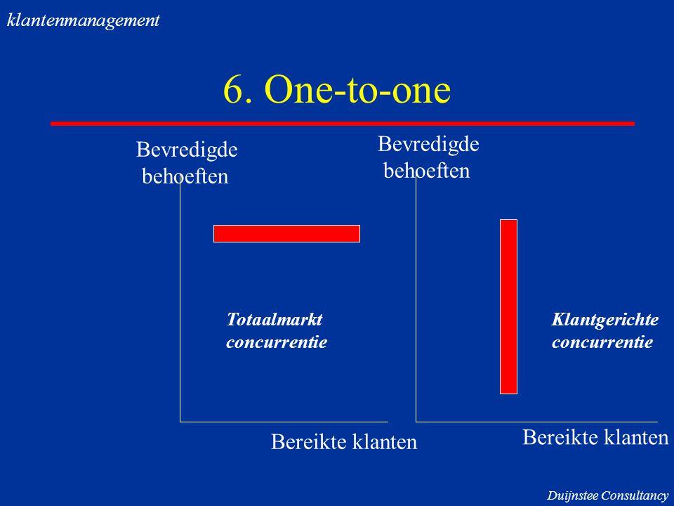 6. One-to-one Bevredigde behoeften Bereikte klanten Bevredigde behoeften Bereikte klanten Totaalmarkt concurrentie Klantgerichte concurrentie klantenm