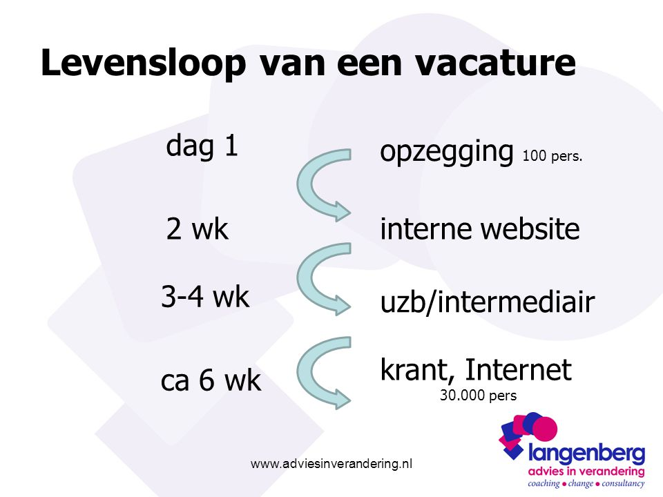 www.adviesinverandering.nl Levensloop van een vacature opzegging 100 pers.