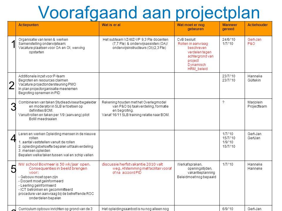 Voorafgaand aan projectplan ActiepuntenWat is er alWat moet er nog gebeuren Wanneer gereed Actiehouder 1 Organisatie van leren & werken Samenstelling