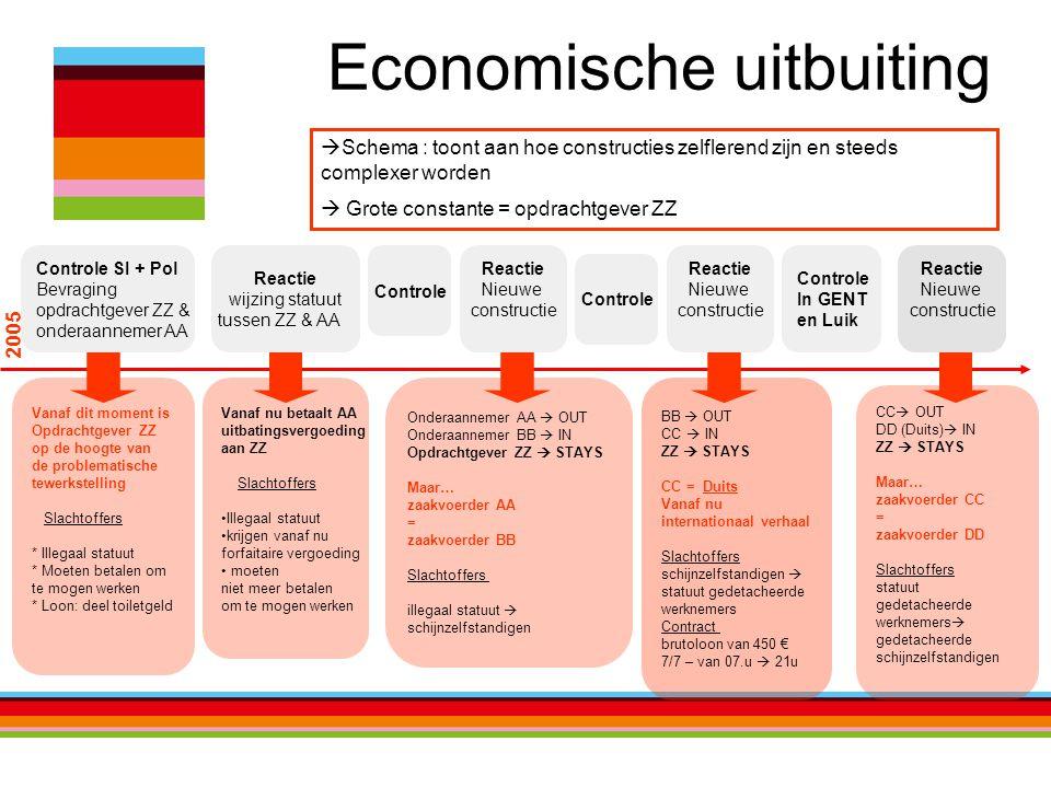 Economische uitbuiting  Schema : toont aan hoe constructies zelflerend zijn en steeds complexer worden  Grote constante = opdrachtgever ZZ 2005 Cont