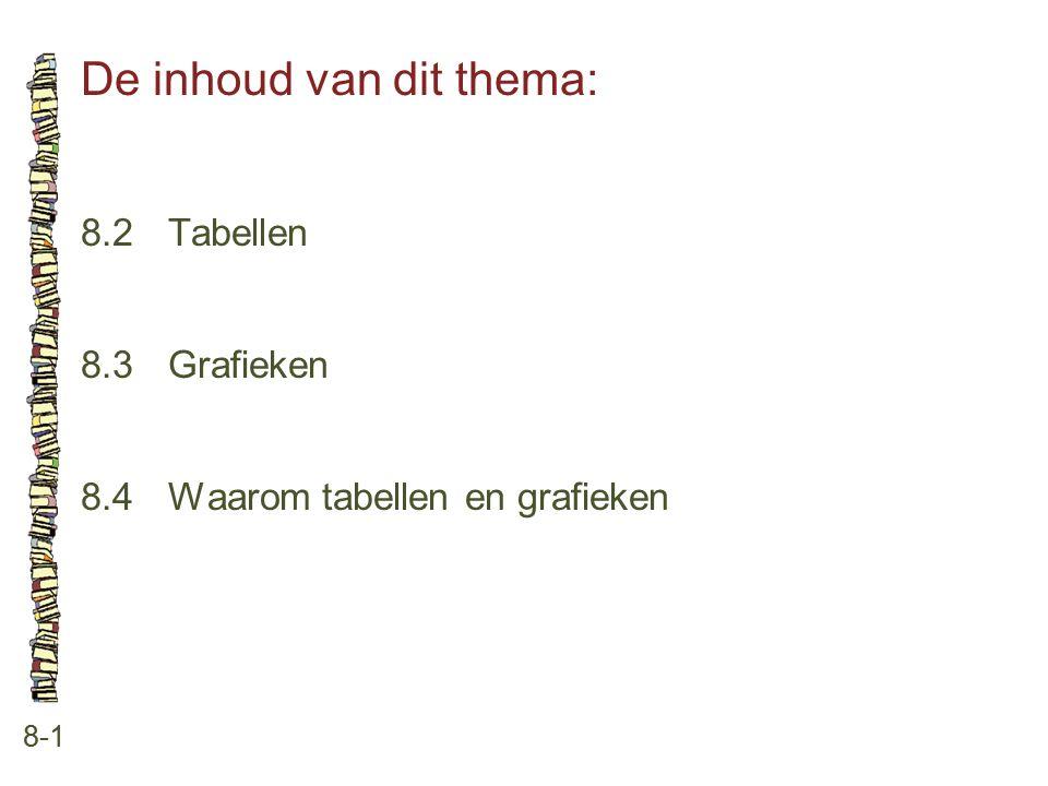 De inhoud van dit thema: 8-1 8.2 Tabellen 8.3 Grafieken 8.4 Waarom tabellen en grafieken