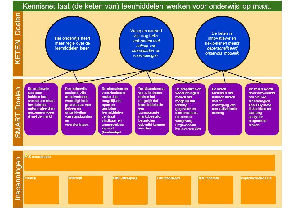 KETEN Doelen SMART Doelen Inspanningen Vraag en aanbod zijn nog beter verbonden met behulp van standaarden en voorzieningen. De keten is innovatiever