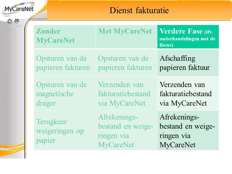 Dienst fakturatie Zonder MyCareNet Met MyCareNetVerdere Fase (ifv. onderhandelingen met de fiscus) Opsturen van de papieren fakturen Afschaffing papie