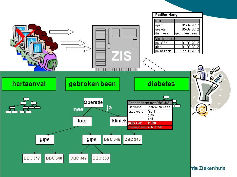 ZIS Groupe r Rekening Operatie fotokliniek gips DBC 347DBC 348 gebroken beendiabeteshartaanval DBC 345DBC 346 ja nee DBC 349DBC 350 gips