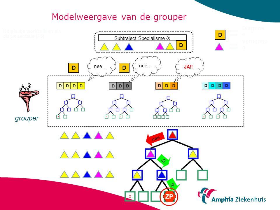 Modelweergave van de grouper D SubtrajectSpecialisme-X nee… D D JA!! grouper nee ja ZP nee… D = = Diagnos e Verrichtin g Dit plaatje werkt alleen als