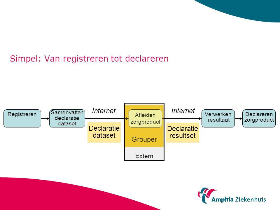Simpel: Van registreren tot declareren Registreren Samenvatten declaratie dataset Declareren zorgproduct Afleiden zorgproduct Grouper Verwerken result